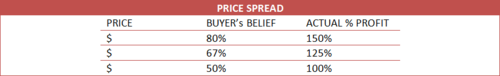Professional Selling Strategy on Setting a Price